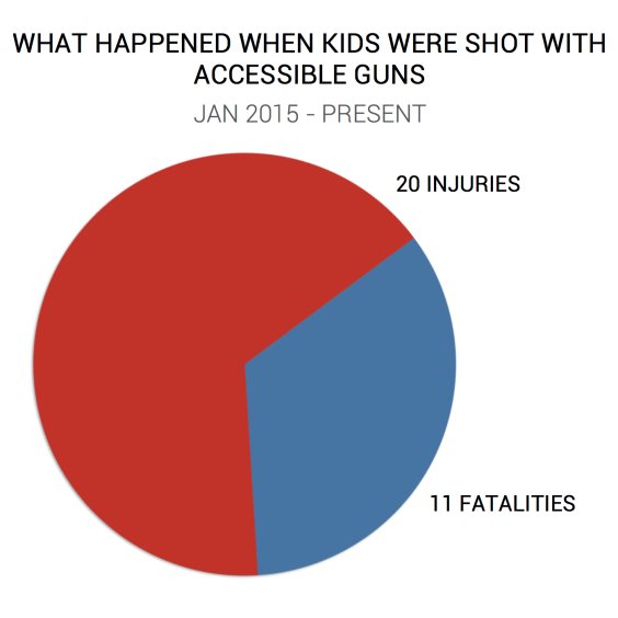 CHILD - DISPOSITION CHART - FINAL