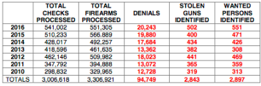 Data - Tennessee Background Check Data Table 2