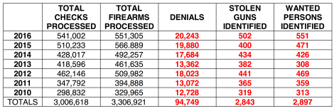 Data - Tennessee Background Check Data Table